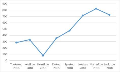 Sähköisten etäkokouksiin osallistumisten määrä