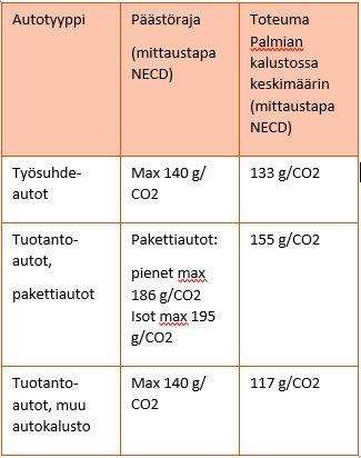 Palmian autokaluston päästörajat