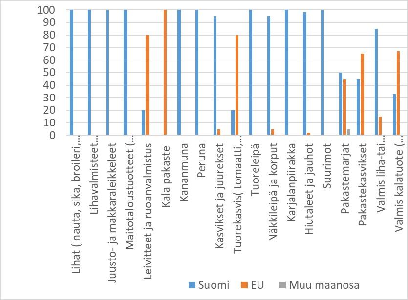 Elintarvikehankintojen suomalaisuus